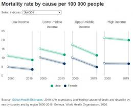 kematian akibat bunuh diri (estimasi jumlah- WHO,2021)