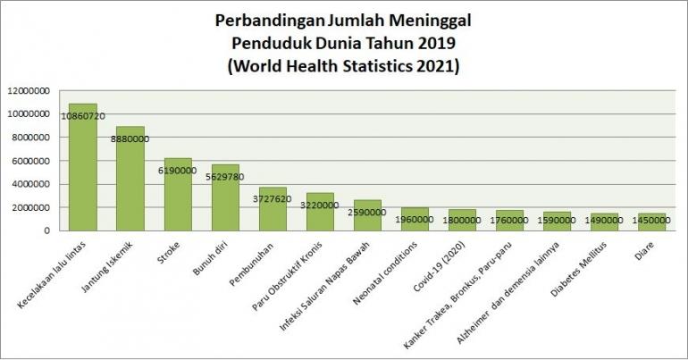 Estimasi Perbandingan jumlah meninggal (World Health Statistics 2021)