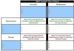 Penyusunan Strategi berdasarkan analisa SWOT (dokpri)