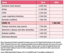 Penyakit yang menyebabkan kematian (estimasi jumlah - WHO, 2021)
