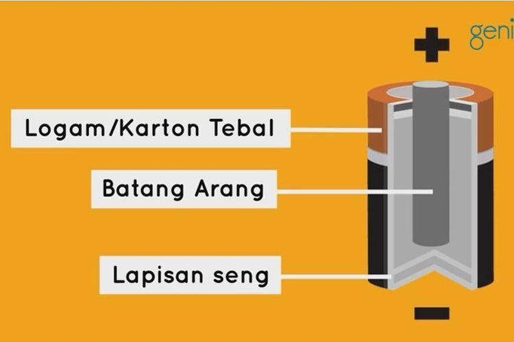 Bateri (TVRI via kompas.com)