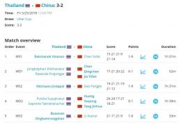 Kemenangan bersejarah tim Uber Thailand pada 2018 silam: tournamentsoftware.com