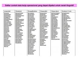 Daftar Kata Kerja Operasional menurut Taksonomi Bloom | Dokumentasi pribadi