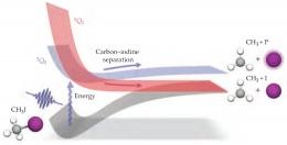 Metil Iodida (CH3I) dalam keadaan dasar dan keadaan tereksitasi. Sumber: Physics Today, August 2021, hlm. 14.