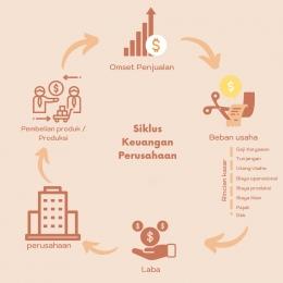 Infografis siklus keuangan perusahaan secara garis besar   Desain olahan pribadi menggunakan Canva