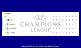 Grup yang dihuni Inter Milan di Liga Champions musim ini. Sumber: diolah penulis dari Google&Commons.wikimedia.org