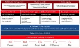 Image Openshift Red Hat