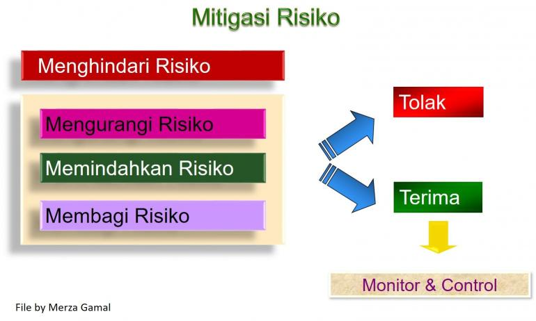 Mitigasi Risiko (File by Merza Gamal)