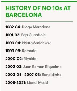 Sejarah nomor 10 di Barcelona: Dailymail.co.uk