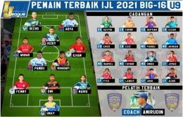 Mario ada dalam jajaran Pemain Terbaik IJL Big 16 U-9 (Sumber: indonesiajuniorleague.com)