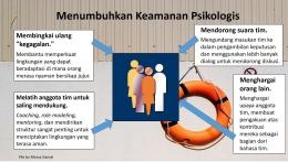 Menumbuhkan Keamanan Psikologis (File by Merza Gamal)
