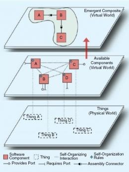 IoT swa-organisasi. Sumber: IEEE Systems, Man, and Cybernatics, Vol. 7, No. 3, July 2021, hlm. 6.
