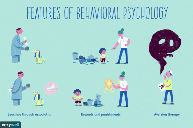 Sumber Gambar : History and Key Concepts of Behavioral Psychology (verywellmind.com)