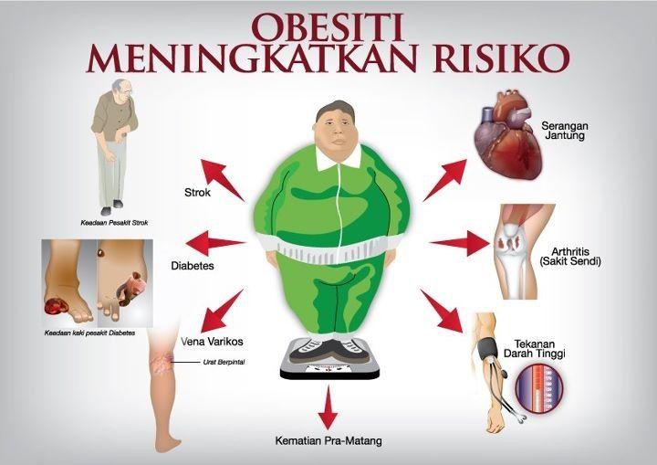 Obesitas ( Dok puskesad)