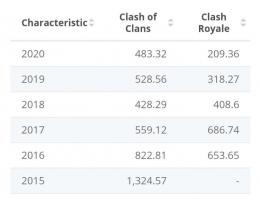 SC Tabel statistik COC: via statista.com