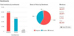 Share of Voice Sentiment