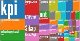 Kumpulan Tagar terkait KPI Pusat