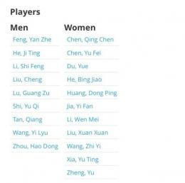Tim China di Piala Sudirman 2021: tournamentsoftware.com
