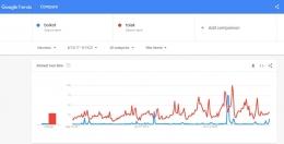Perbandingan antara kata kunci 'boikot' dan 'tolak' di Google Trends. Sumber: tangkapan layar Google Trends