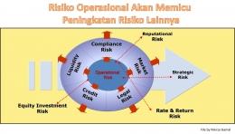 Risiko operasional akan memicu peningkatan risiko lainnya (File by Merza Gamal)