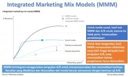 Image: Integrated Marketing Models dengan pengujian A/B (File by Merza Gamal)