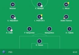 Formasi mengerikan PSG, dengan trio Neymar, Mbappe, Messi. Sumber: Google/search: UCL