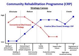 Kanvas Strategi program CRP Malaysia, Sumber :