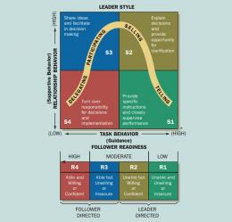 Sumber: Adapted from The Hersey and Blanchard Situational Leadership Model / The Center for Leadership Studies, Inc.