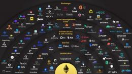 Ethereum Ecosystem Dengan Smart Contractnya (Source Ethereum: https://twitter.com/rasmiacanada/)