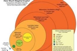Perbandingan erupsi magma | foto: usgs.gov