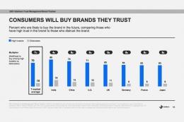 Brand equity from Edelmen
