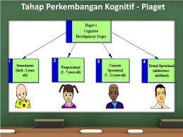 Gambar: Tahap perkembangan kognitif menurut Piaget/slideserve.com