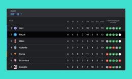 Awalan bagus bagi Napoli musim ini. Sumber: diolah penulis dari Google/search: Serie A