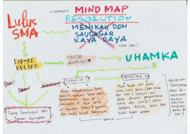 Peta Kehidupan, Resolusi dan Harapan untuk Berkuliah