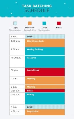ilustrasi contoh task batching aktivitas harian serta waktu pelaksanaannya   Turbo from mint.intuit.com