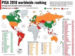 Ranking PISA pada tahun 2018, sumber: factsmaps.com