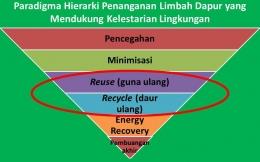 Paradigma hierarki penanganan limbah dapur (Olah grafis/Dokumentasi pribadi)