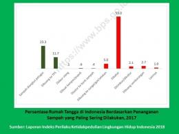 Potret penanganan limbah rumah tangga di Indonesia (sumber: Indeks perilaku ketidakpedulian lingkungan hidup Indonesia, 2018)