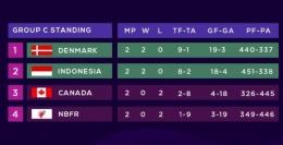 Klasemen sementara Grup C, Denmark di puncak, Indonesia pun sudah kantongi tiket perempat final: https://twitter.com/INABadminton