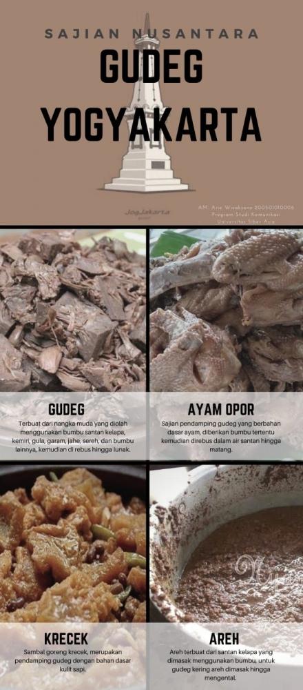 Infografis hidangan Gudeg Yogyakarta
