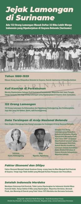 Infografis: Abdullah Mufid MubarrokProdi Komunikasi, Universitas Siber Asia