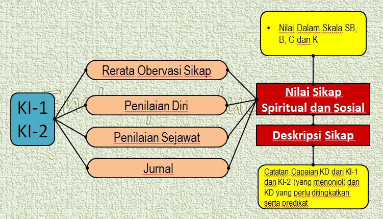 Nilai Sikap (Prosedur)