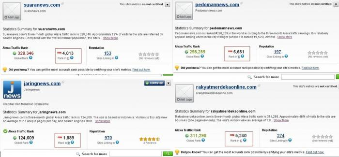 ranking alexa beberapa media online