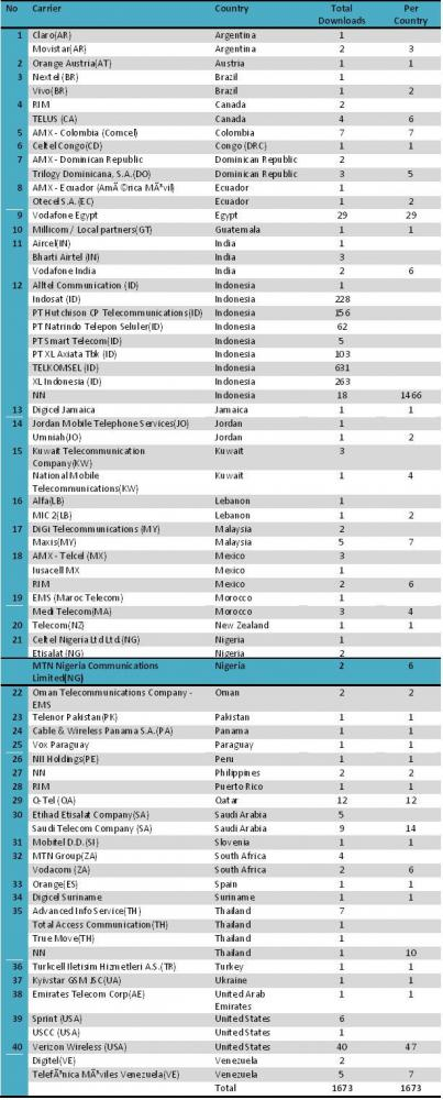 data download aplikasi Blackberry PKS piyungan