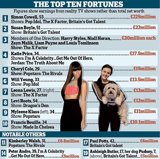 TV and Showbiz - latest celebrity news, gossip ... - The Sun