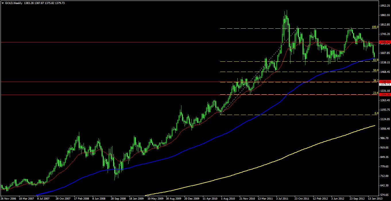 Gambar 2. Perkembangan harga emas mingguan (weekly charts).