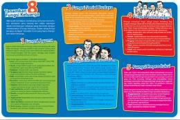 Delapan Fungsi Keluarga (Image: planninggeneration.blogspot.com)