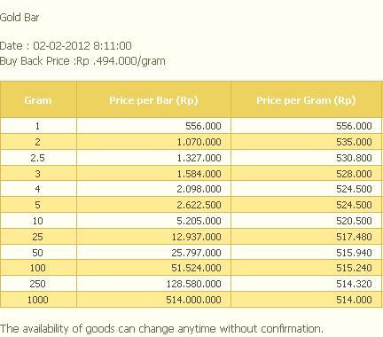 Mengapa Saya Tidak Berinvestasi Emas