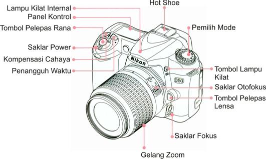 Fotografi Untuk Pemula: Kenali Kamera Digital Anda oleh
