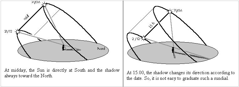 Perbedaan bayangan karena perbedaan posisi matahari